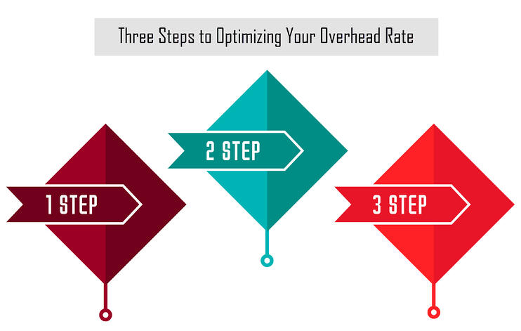 Three-Steps-to-Optimizing-Your-Overhead-Rate