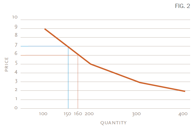 lower-price-graph